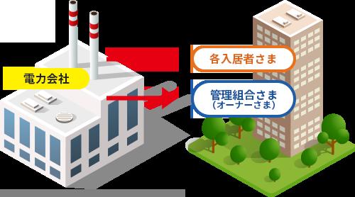 従来の供給方法のイメージ図