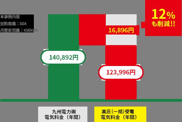 福岡市内某マンションの電気代削減の図