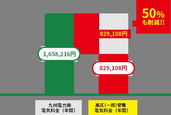 熊本市内某マンションの電気代削減の図