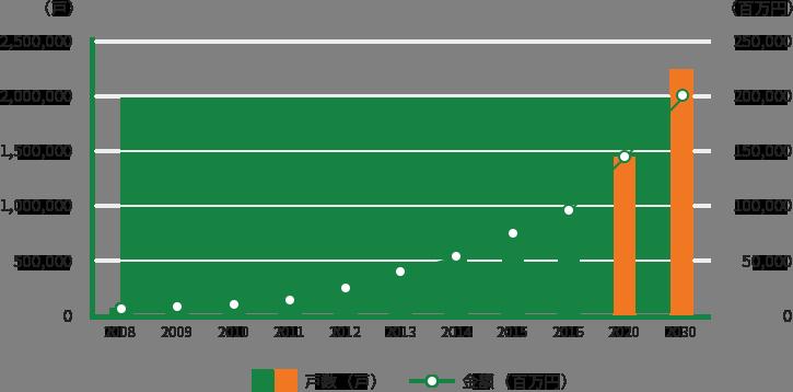 マンションエネルギーサービス事業の将来展望2015のグラフ